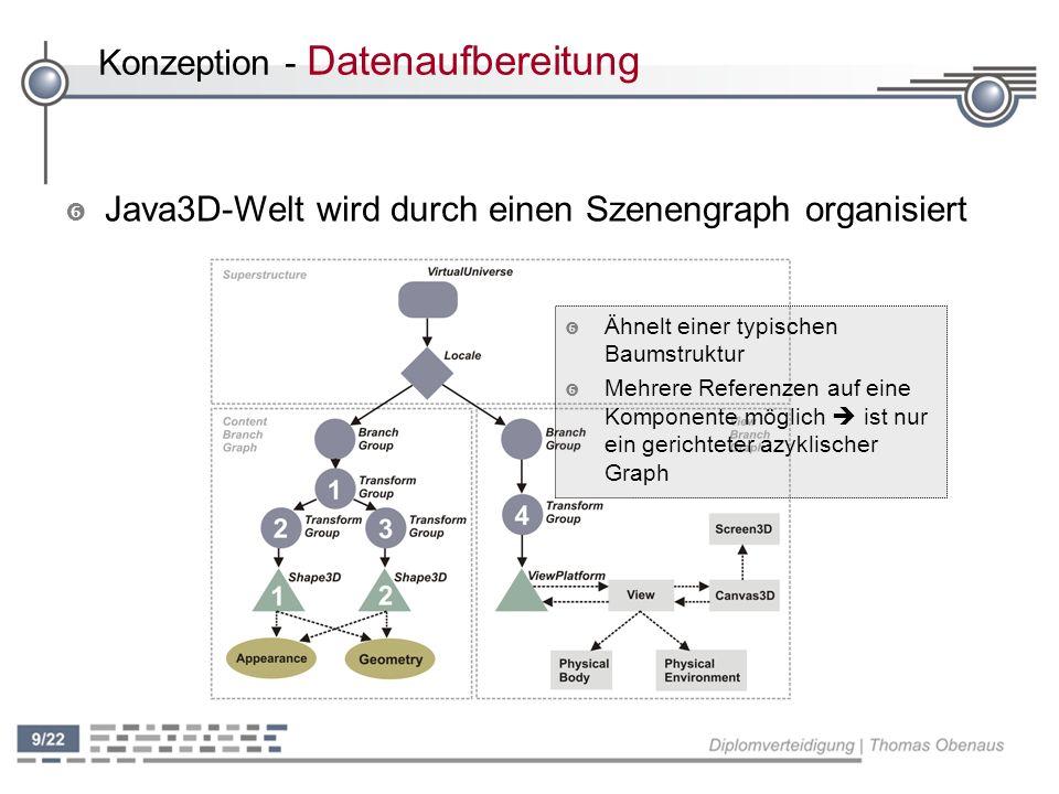 Konzeption - Datenaufbereitung ' Java3D-Welt wird durch einen Szenengraph organisiert ' Ähnelt einer typischen Baumstruktur ' Mehrere Referenzen auf eine Komponente möglich ist nur ein gerichteter azyklischer Graph