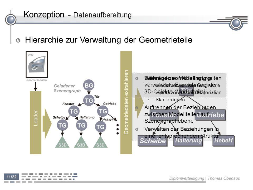 ' Hierarchie zur Verwaltung der Geometrieteile ' Beseitigen von Abhängigkeiten wiederverwendete Geometrie wiederverwendete Materialien Skalierungen '