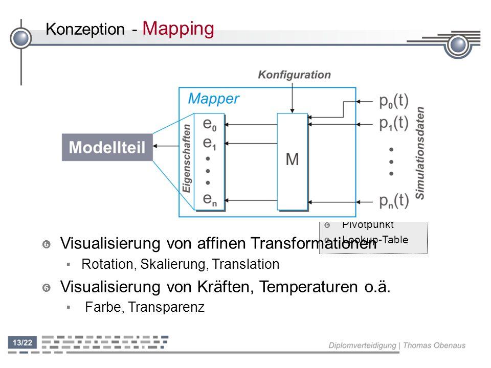 Konzeption - Mapping ' Pivotpunkt ' Lookup-Table ' Visualisierung von affinen Transformationen Rotation, Skalierung, Translation ' Visualisierung von