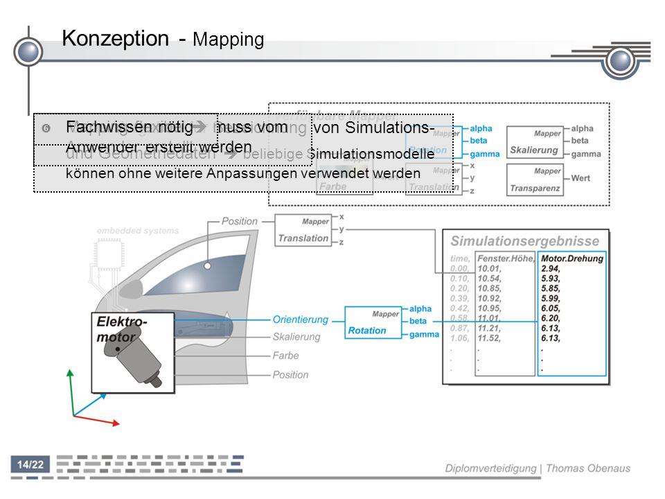 Konzeption - Mapping ' Keine Vorgaben für Bezeichnung von Simulations- und Geometriedaten beliebige Simulationsmodelle können ohne weitere Anpassungen