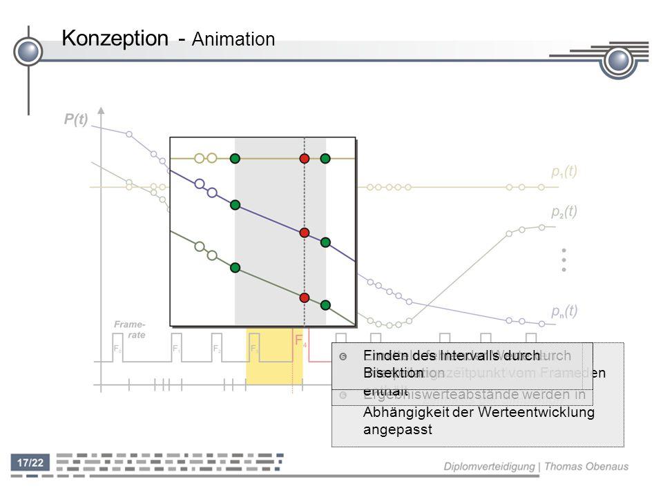 Konzeption - Animation ' Simulationsdaten nicht zu äquidistanten Zeitpunkten vorhanden ' Ergebniswerteabstände werden in Abhängigkeit der Werteentwicklung angepasst ' Finden des Intervalls das den Darstellungszeitpunkt vom Frame enthält ' Ermitteln fehlender Werte durch Interpolation ' Finden des Intervalls durch Bisektion