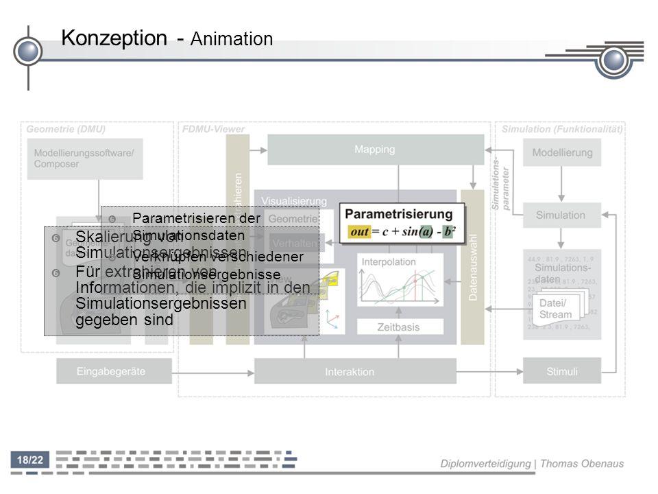 Konzeption - Animation ' Skalierung von Simulationsergebnissen ' Für extrahieren von Informationen, die implizit in den Simulationsergebnissen gegeben sind ' Parametrisieren der Simulationsdaten ' Verknüpfen verschiedener Simulationsergebnisse