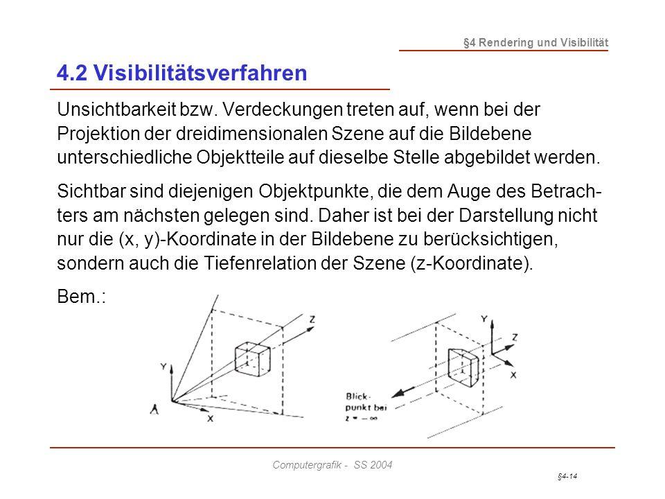 §4-14 §4 Rendering und Visibilität Computergrafik - SS 2004 4.2 Visibilitätsverfahren Unsichtbarkeit bzw. Verdeckungen treten auf, wenn bei der Projek