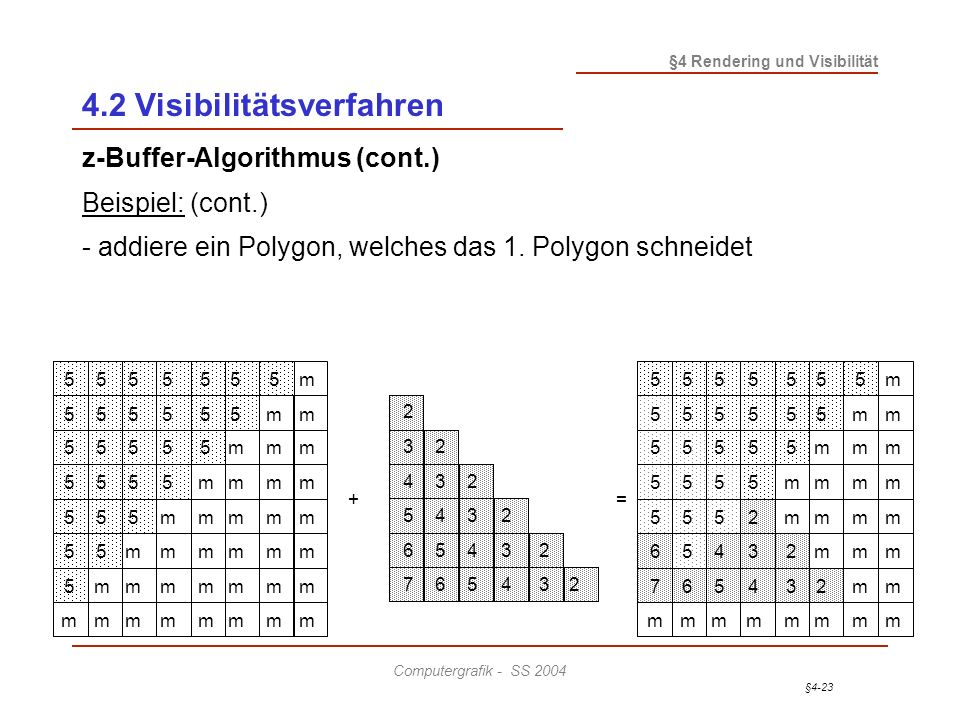§4-23 §4 Rendering und Visibilität Computergrafik - SS 2004 4.2 Visibilitätsverfahren z-Buffer-Algorithmus (cont.) Beispiel: (cont.) - addiere ein Pol