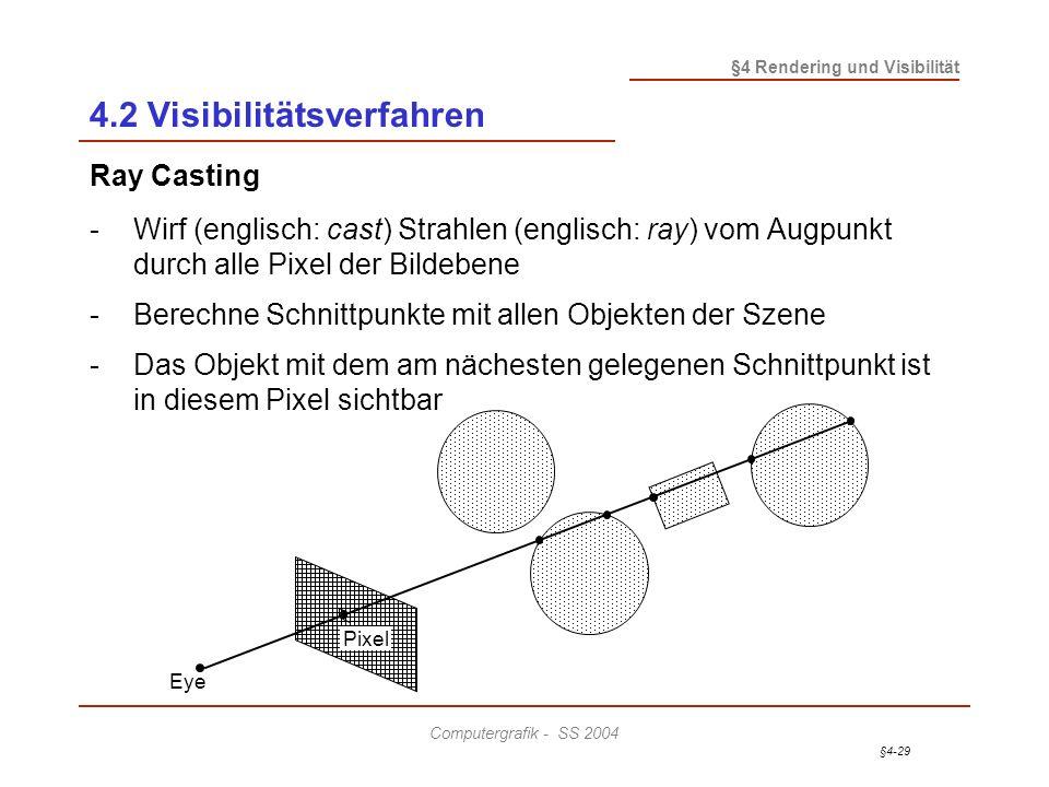 §4-29 §4 Rendering und Visibilität Computergrafik - SS 2004 4.2 Visibilitätsverfahren Ray Casting - Wirf (englisch: cast) Strahlen (englisch: ray) vom