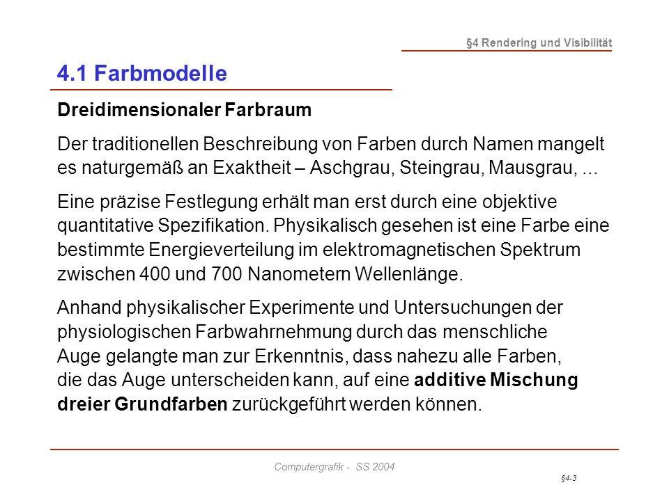 §4-4 §4 Rendering und Visibilität Computergrafik - SS 2004 4.1 Farbmodelle Dreidimensionaler Farbraum (cont.) Definiert man die zu mischenden Anteile z.