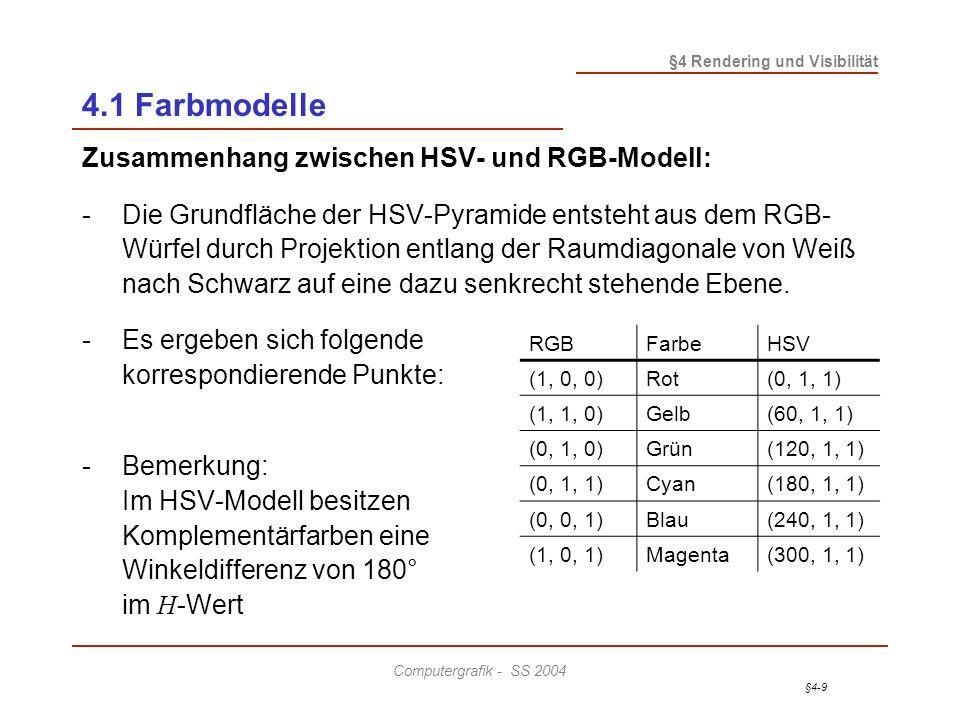 §4-9 §4 Rendering und Visibilität Computergrafik - SS 2004 4.1 Farbmodelle Zusammenhang zwischen HSV- und RGB-Modell: -Die Grundfläche der HSV-Pyramid