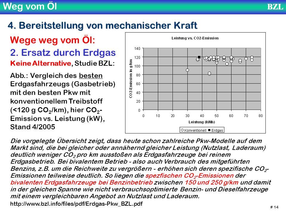 Weg vom ÖlBZL # 14 4. Bereitstellung von mechanischer Kraft Wege weg vom Öl: 2. Ersatz durch Erdgas Keine Alternative, Studie BZL: Die vorgelegte Über