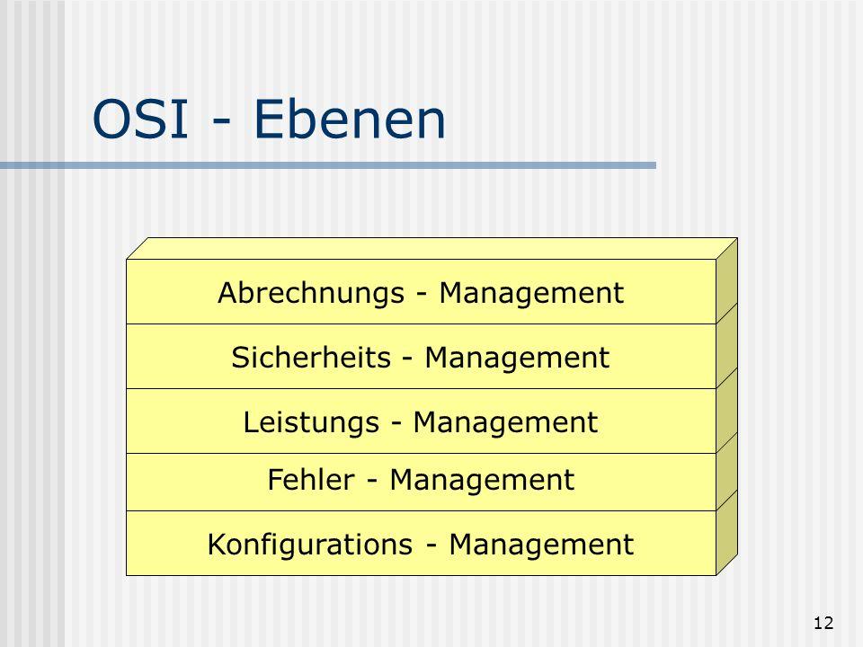 11 Anforderung/Konfiguration Leistungskennzeichen Sicherheitsaspekte Kosten Fehler-Management? OSI (OSI = open systems interconnection)