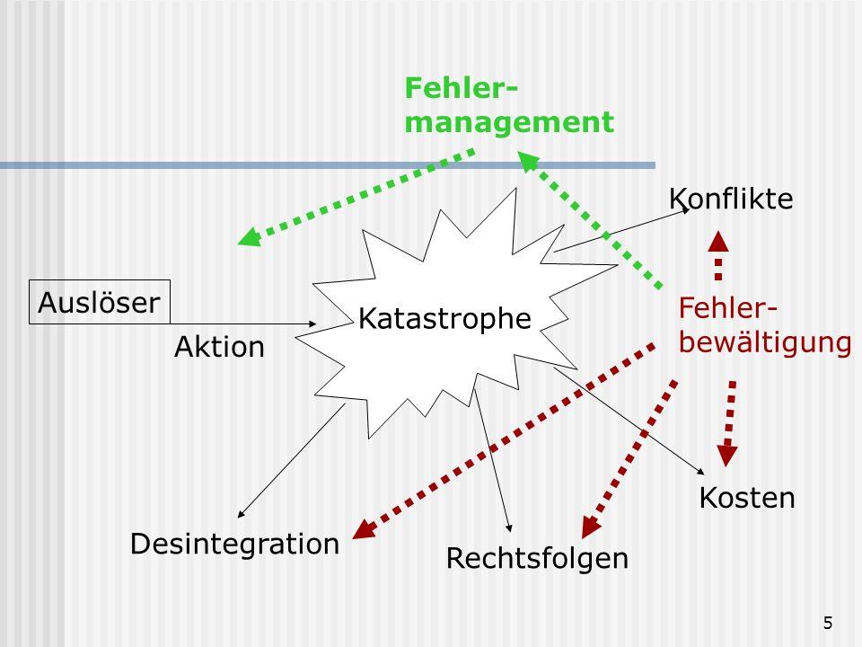 15 Komplexe Systeme Jedoch: FM ist kein lineares Geschehen.