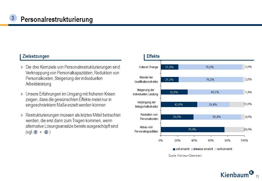 11 Personalrestrukturierung »Die drei Kernziele von Personalrestrukturierungen sind: Verknappung von Personalkapazitäten, Reduktion von Personalkosten