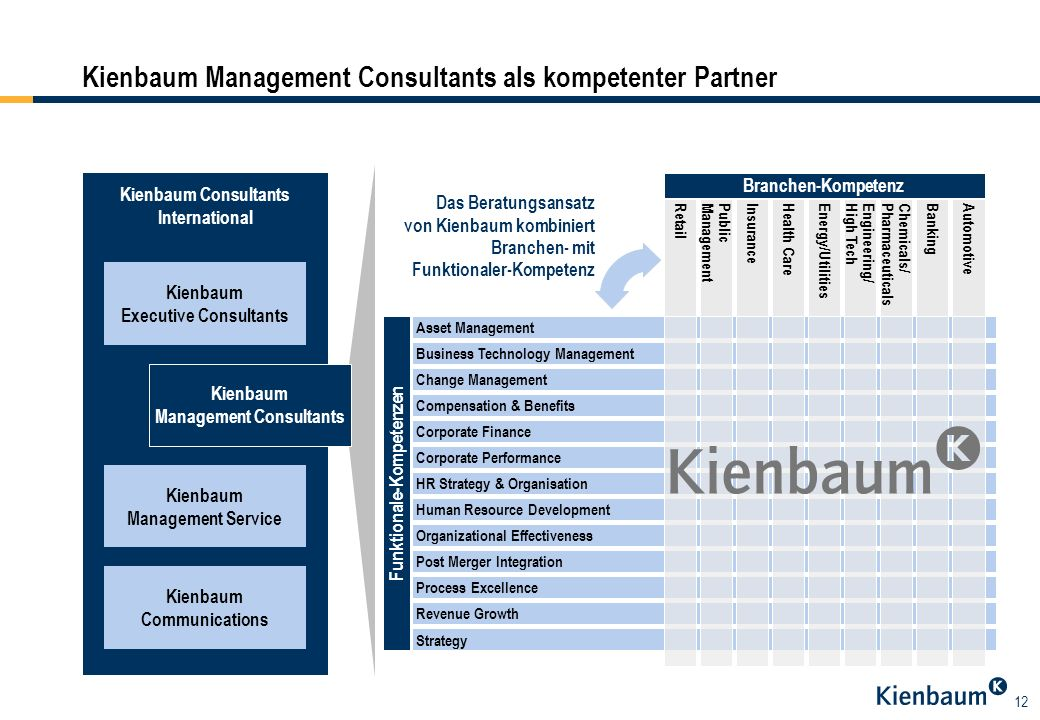 12 Kienbaum Consultants International Kienbaum Executive Consultants Kienbaum Management Service Kienbaum Management Consultants Kienbaum Communicatio