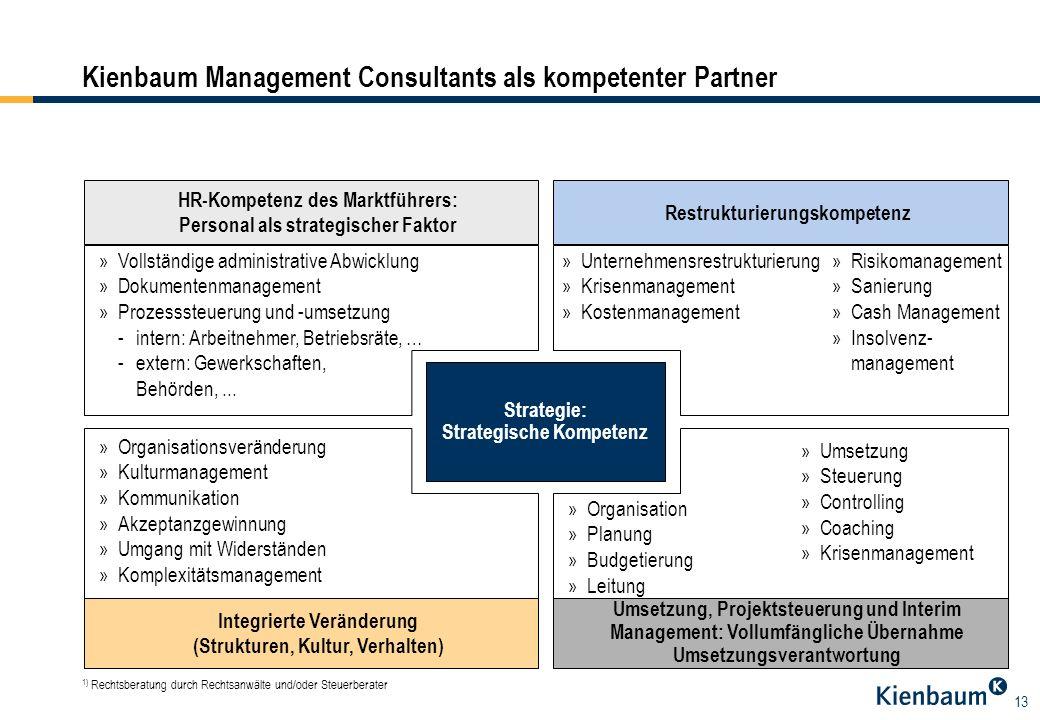 13 1) Rechtsberatung durch Rechtsanwälte und/oder Steuerberater Strategie: Strategische Kompetenz HR-Kompetenz des Marktführers: Personal als strategi