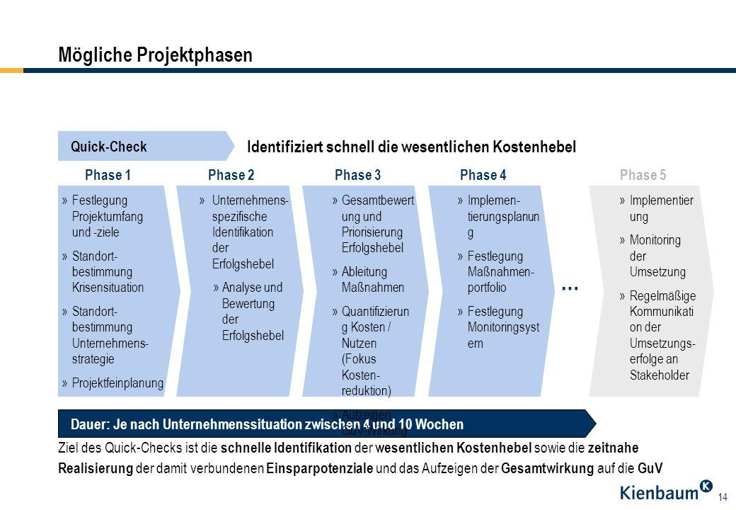 14 Mögliche Projektphasen Ziel des Quick-Checks ist die schnelle Identifikation der wesentlichen Kostenhebel sowie die zeitnahe Realisierung der damit