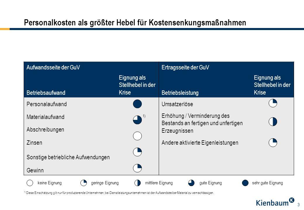 3 Personalkosten als größter Hebel für Kostensenkungsmaßnahmen Aufwandsseite der GuVErtragsseite der GuV Betriebsaufwand Eignung als Stellhebel in der