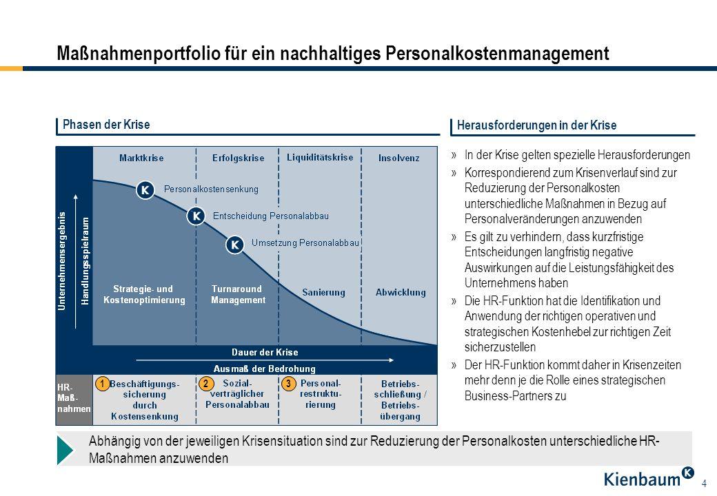 4 Herausforderungen in der Krise »In der Krise gelten spezielle Herausforderungen »Korrespondierend zum Krisenverlauf sind zur Reduzierung der Persona