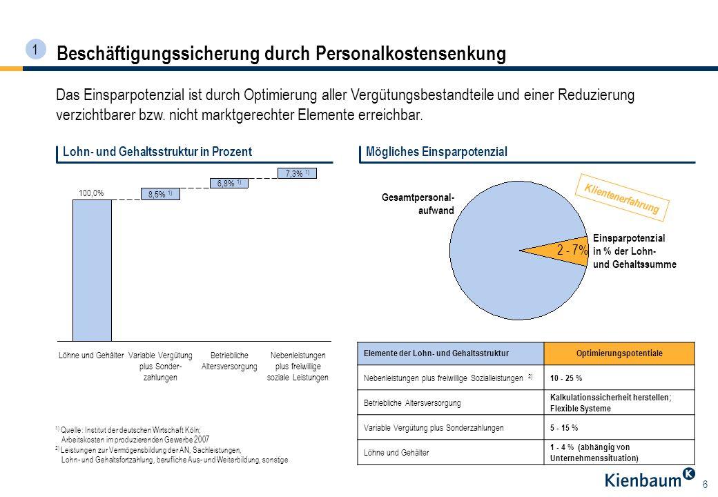 6 Beschäftigungssicherung durch Personalkostensenkung Das Einsparpotenzial ist durch Optimierung aller Vergütungsbestandteile und einer Reduzierung ve
