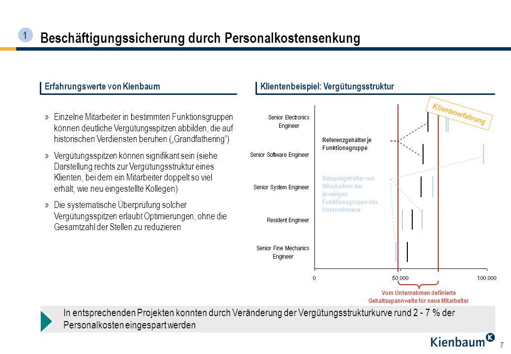 7 Erfahrungswerte von KienbaumKlientenbeispiel: Vergütungsstruktur »Einzelne Mitarbeiter in bestimmten Funktionsgruppen können deutliche Vergütungsspi