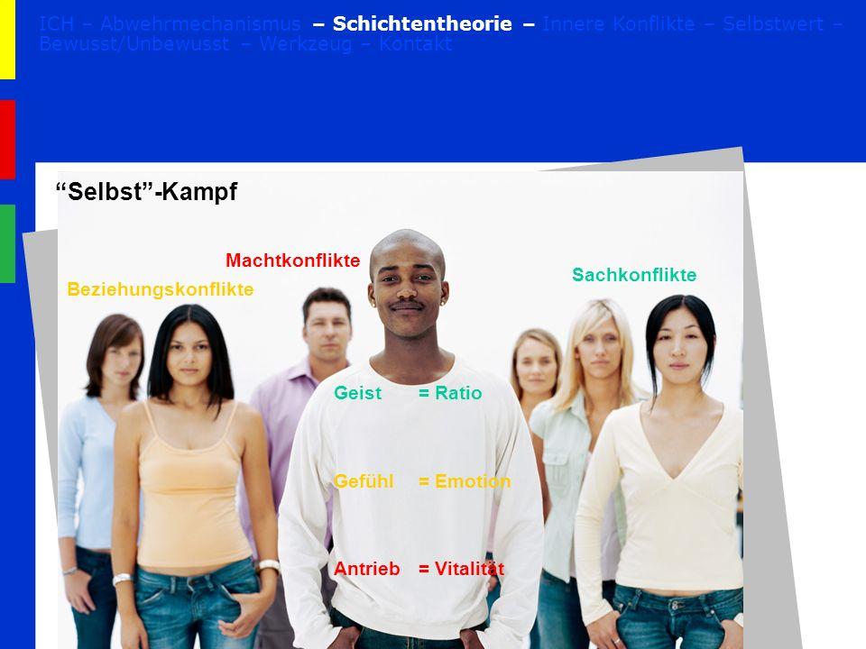 Selbst-Kampf Geist= Ratio Gefühl= Emotion Antrieb= Vitalität Sachkonflikte Beziehungskonflikte Machtkonflikte ICH – Abwehrmechanismus – Schichtentheor