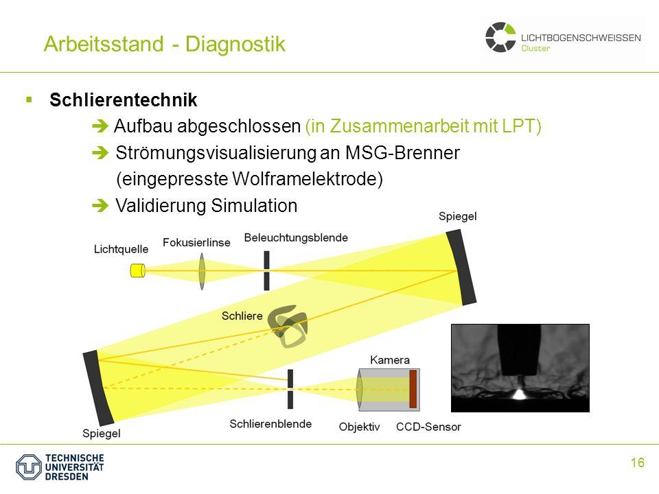 16 Arbeitsstand - Diagnostik Schlierentechnik Aufbau abgeschlossen (in Zusammenarbeit mit LPT) Strömungsvisualisierung an MSG-Brenner (eingepresste Wo