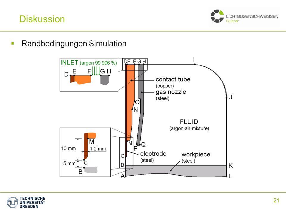 21 Zusammenfassung Randbedingungen Simulation Diskussion