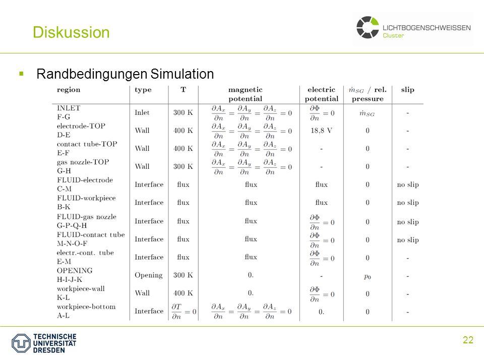 22 Zusammenfassung Randbedingungen Simulation Diskussion