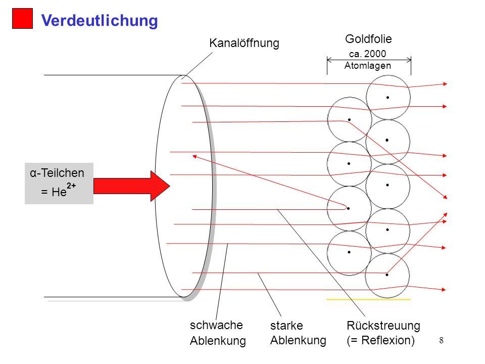 8 Goldfolie ca. 2000 Atomlagen α-Teilchen = He 2+ Verdeutlichung Kanalöffnung Rückstreuung (= Reflexion) starke Ablenkung schwache Ablenkung