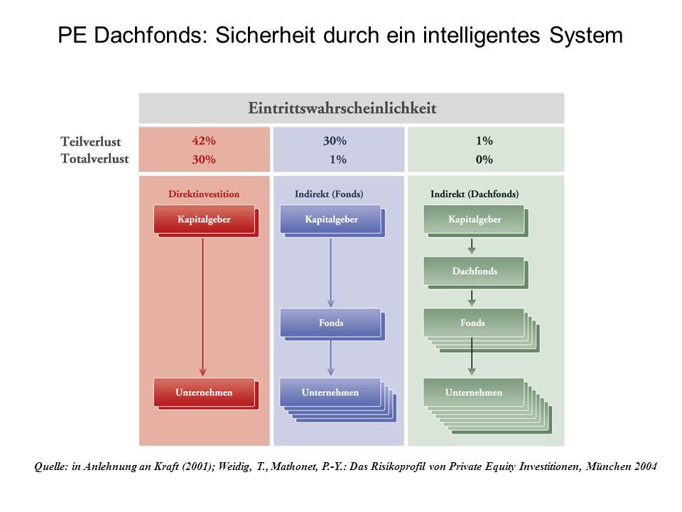 Quelle: in Anlehnung an Kraft (2001); Weidig, T., Mathonet, P.-Y.: Das Risikoprofil von Private Equity Investitionen, München 2004 PE Dachfonds: Siche