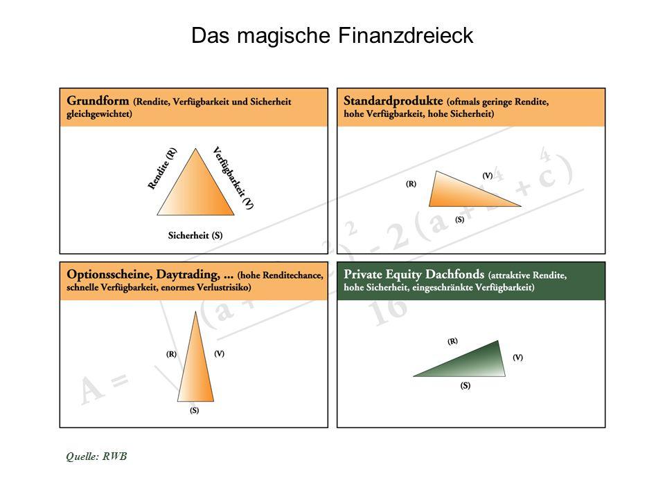Das magische Finanzdreieck Quelle: RWB