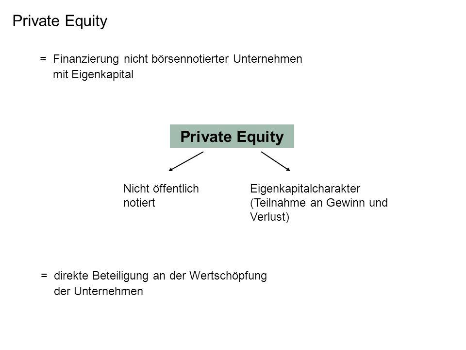= Finanzierung nicht börsennotierter Unternehmen mit Eigenkapital Private Equity Nicht öffentlich notiert Eigenkapitalcharakter (Teilnahme an Gewinn u