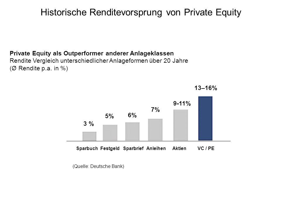 Private Equity als Outperformer anderer Anlageklassen Rendite Vergleich unterschiedlicher Anlageformen über 20 Jahre (Ø Rendite p.a. in %) (Quelle: De