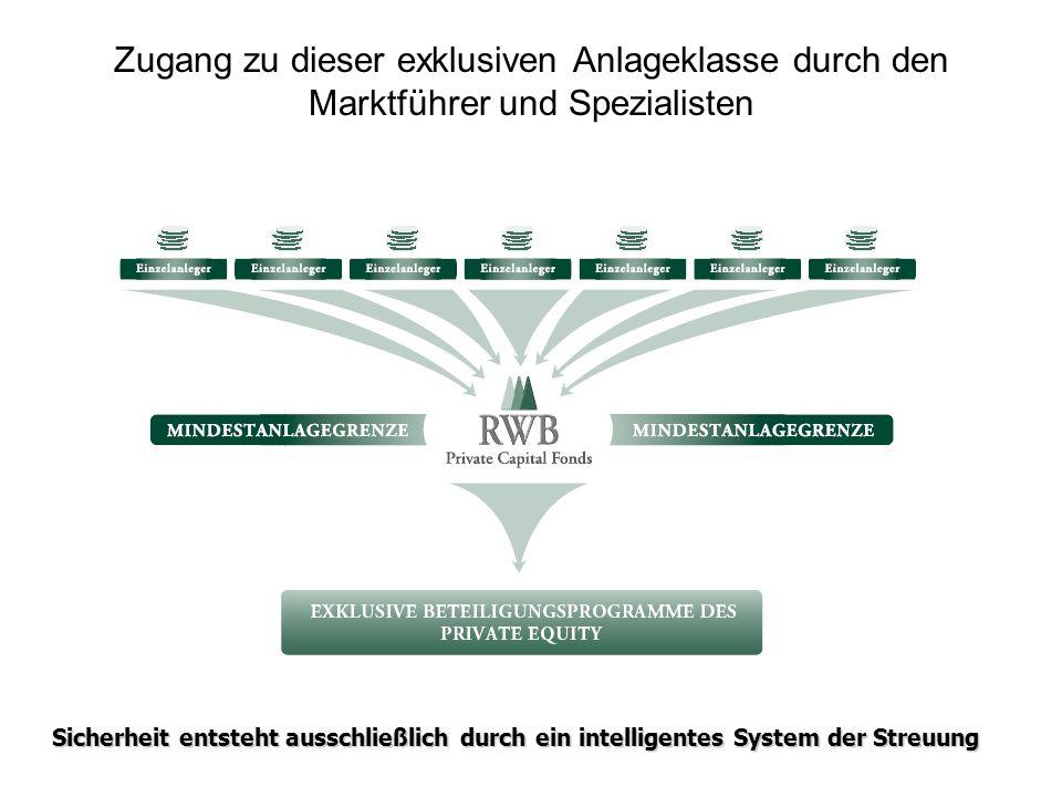 Zugang zu dieser exklusiven Anlageklasse durch den Marktführer und Spezialisten Sicherheit entsteht ausschließlich durch ein intelligentes System der