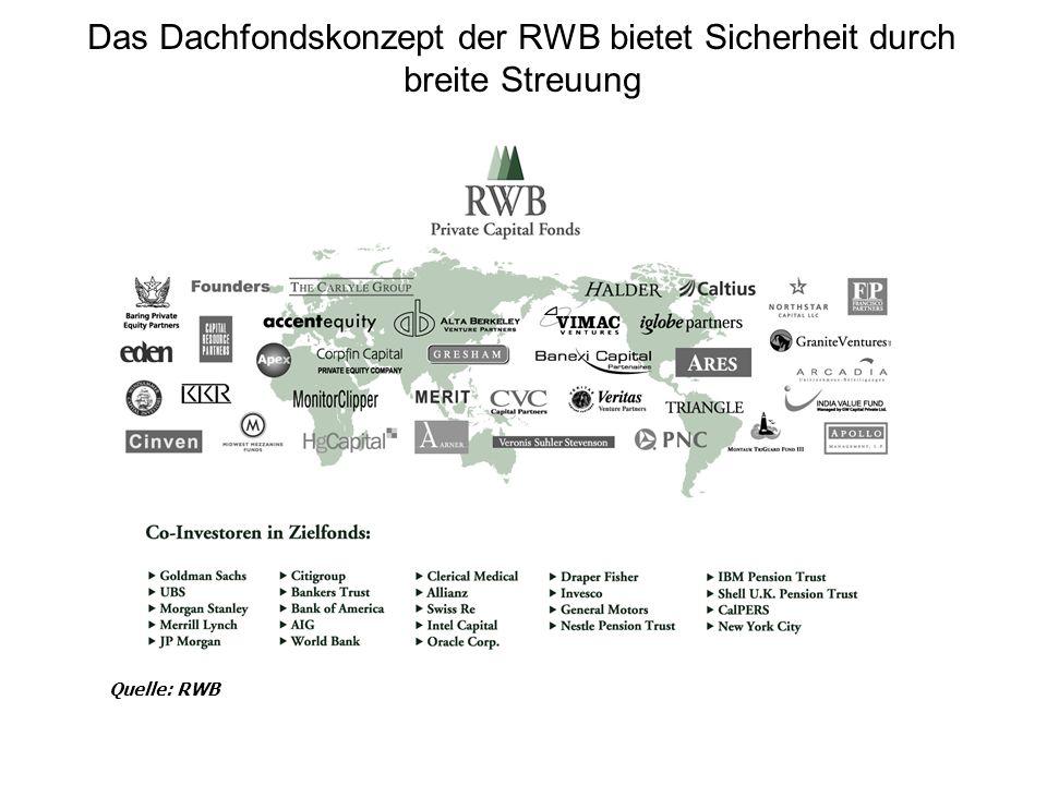 Das Dachfondskonzept der RWB bietet Sicherheit durch breite Streuung Quelle: RWB