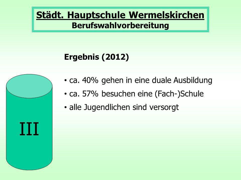 III Städt. Hauptschule Wermelskirchen Berufswahlvorbereitung Ergebnis (2012) ca. 40% gehen in eine duale Ausbildung ca. 57% besuchen eine (Fach-)Schul