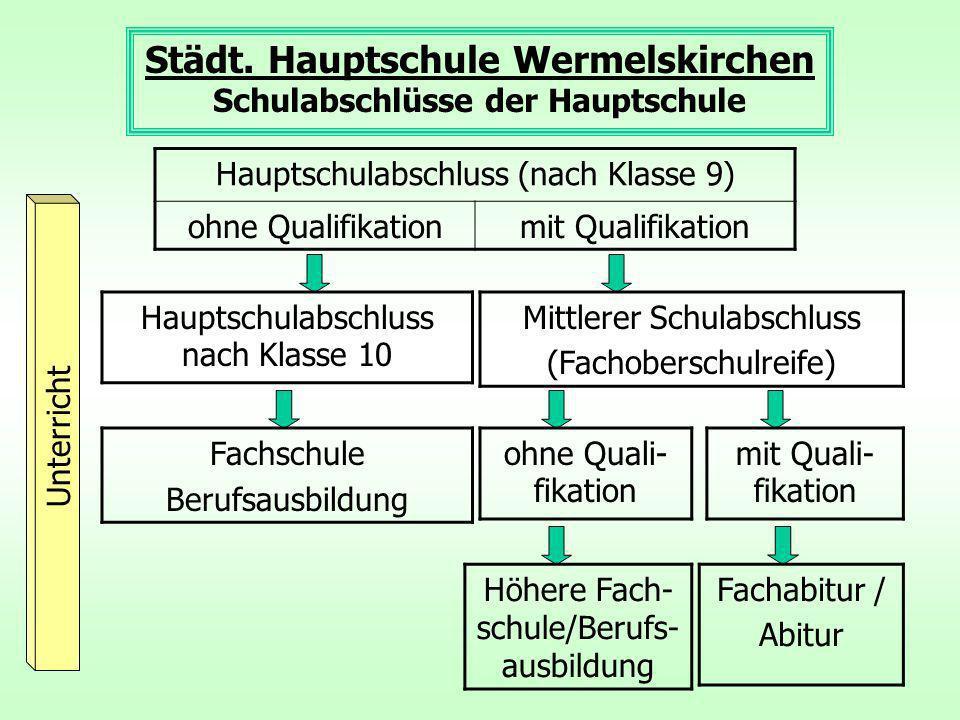 Städt. Hauptschule Wermelskirchen Schulabschlüsse der Hauptschule Unterricht Hauptschulabschluss (nach Klasse 9) ohne Qualifikationmit Qualifikation H