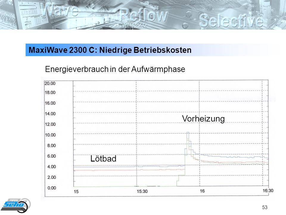 53 Energieverbrauch in der Aufwärmphase Lötbad Vorheizung MaxiWave 2300 C: Niedrige Betriebskosten