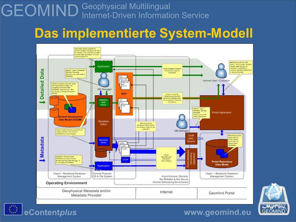 Das implementierte System-Modell