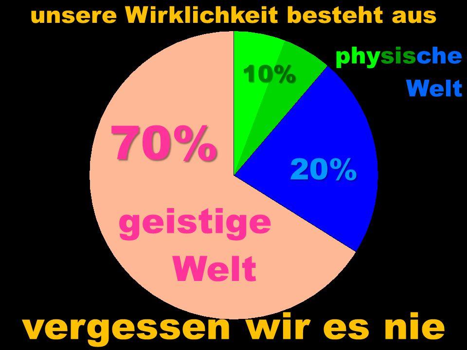 physische Welt geistige Welt 20% 10% 70% vergessen wir es nie unsere Wirklichkeit besteht aus