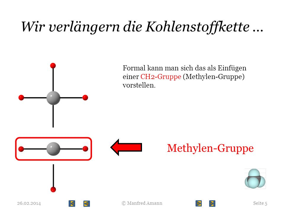 Wir verlängern die Kohlenstoffkette … 26.02.2014Seite 5© Manfred Amann Formal kann man sich das als Einfügen einer CH2-Gruppe (Methylen-Gruppe) vorste