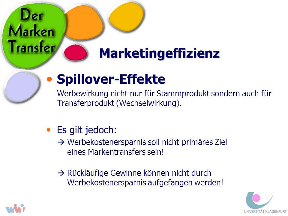 Marketingeffizienz Spillover-Effekte Werbewirkung nicht nur für Stammprodukt sondern auch für Transferprodukt (Wechselwirkung). Es gilt jedoch: Werbek