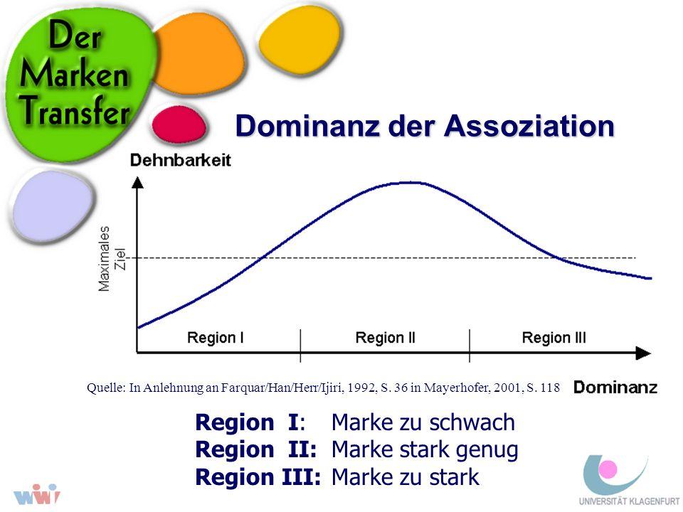 Dominanz der Assoziation Region I: Marke zu schwach Region II: Marke stark genug Region III:Marke zu stark Quelle: In Anlehnung an Farquar/Han/Herr/Ij