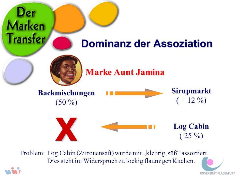 Dominanz der Assoziation Marke Aunt Jamina Backmischungen (50 %) Sirupmarkt ( + 12 %) Log Cabin ( 25 %) X Problem: Log Cabin (Zitronensaft) wurde mit