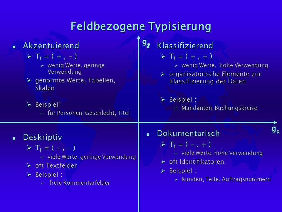 Feldbezogene Typisierung n Akzentuierend ØT f = ( +, - ) F wenig Werte, geringe Verwendung Øgenormte Werte, Tabellen, Skalen ØBeispiel: F für Personen: Geschlecht, Titel n Deskriptiv ØT f = ( -, - ) F viele Werte, geringe Verwendung Øoft Textfelder ØBeispiel : F freie Kommentarfelder n Klassifizierend ØT f = ( +, + ) F wenig Werte, hohe Verwendung Øorganisatorische Elemente zur Klassifizierung der Daten ØBeispiel : F Mandanten, Buchungskreise n Dokumentarisch ØT f = ( -, + ) F viele Werte, hohe Verwendung Øoft Identifikatoren ØBeispiel : F Kunden, Teile, Auftragsnummern gege gpgp