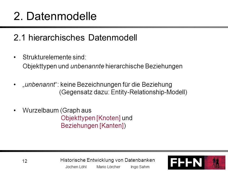 Historische Entwicklung von Datenbanken Jochen Löhl Mario Lörcher Ingo Sahm 12 2. Datenmodelle 2.1 hierarchisches Datenmodell Strukturelemente sind: O