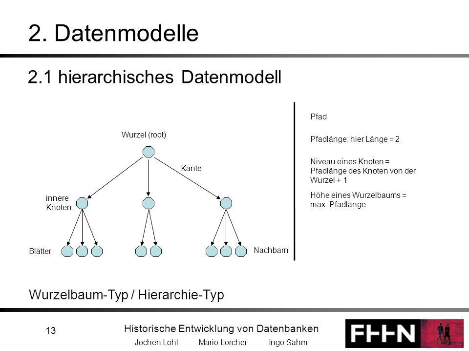 Historische Entwicklung von Datenbanken Jochen Löhl Mario Lörcher Ingo Sahm 13 Wurzel (root) Blätter innere Knoten Nachbarn Pfad Pfadlänge: hier Länge