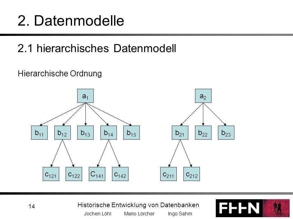 Historische Entwicklung von Datenbanken Jochen Löhl Mario Lörcher Ingo Sahm 14 2. Datenmodelle 2.1 hierarchisches Datenmodell Hierarchische Ordnung a1