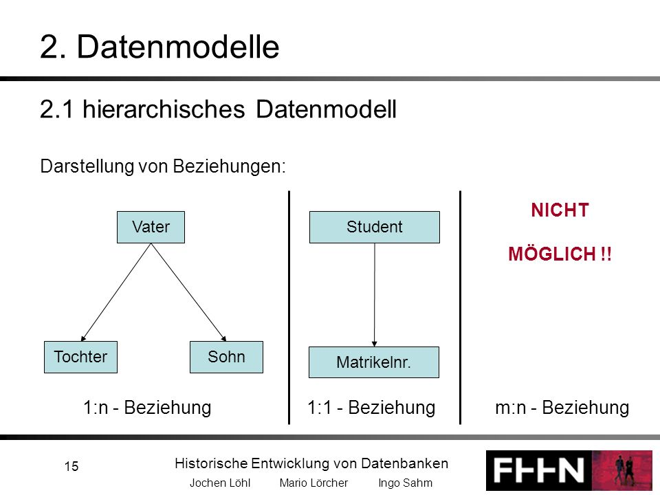 Historische Entwicklung von Datenbanken Jochen Löhl Mario Lörcher Ingo Sahm 15 2. Datenmodelle 2.1 hierarchisches Datenmodell Darstellung von Beziehun