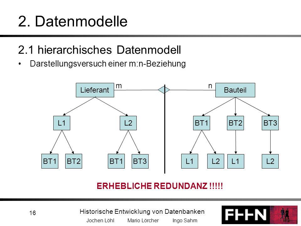 Historische Entwicklung von Datenbanken Jochen Löhl Mario Lörcher Ingo Sahm 16 2.1 hierarchisches Datenmodell Darstellungsversuch einer m:n-Beziehung