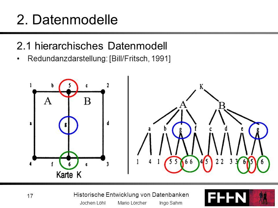 Historische Entwicklung von Datenbanken Jochen Löhl Mario Lörcher Ingo Sahm 17 2.1 hierarchisches Datenmodell Redundanzdarstellung: [Bill/Fritsch, 199