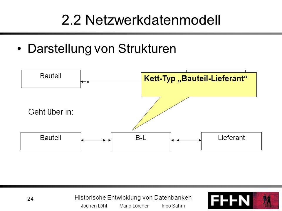 Historische Entwicklung von Datenbanken Jochen Löhl Mario Lörcher Ingo Sahm 24 2.2 Netzwerkdatenmodell Darstellung von Strukturen BauteilLieferantBaut